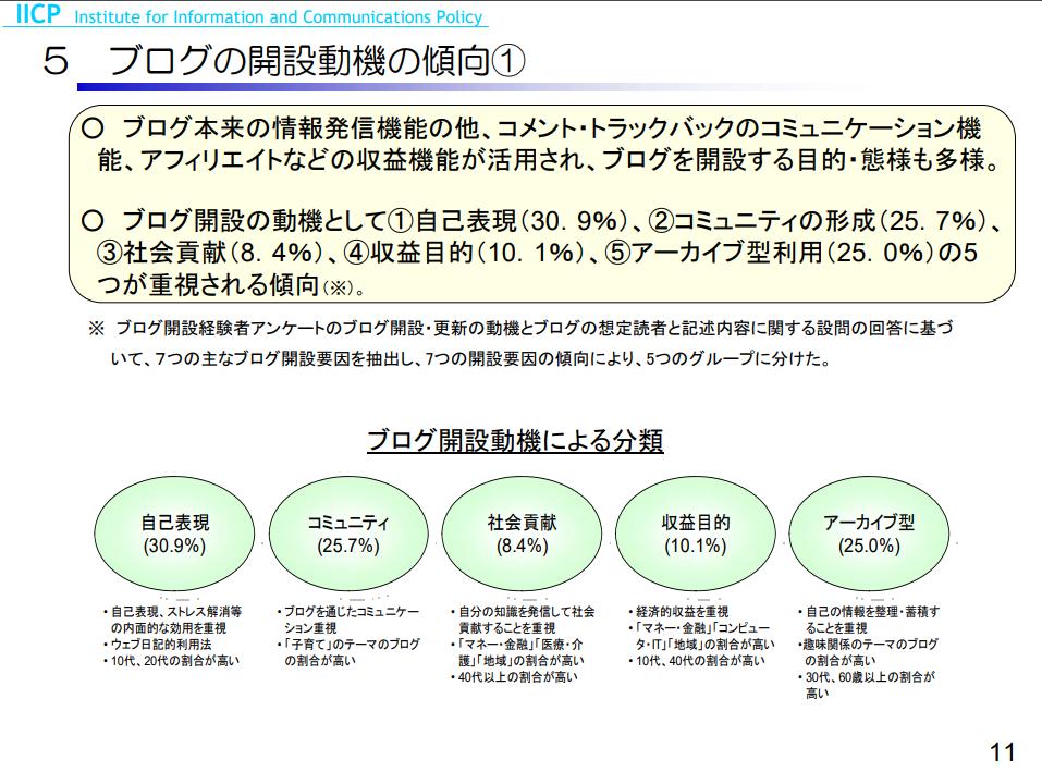 ブログの開設動機 調査表